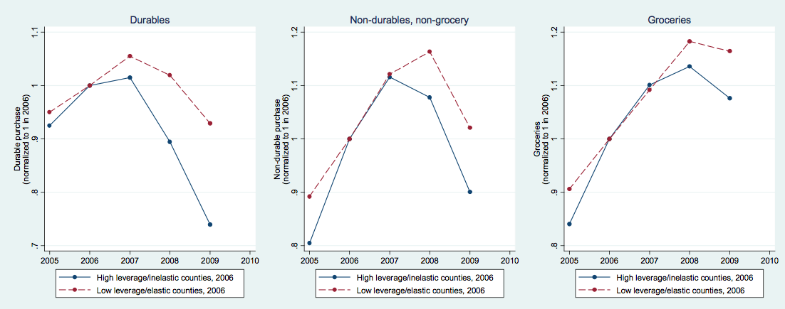 leverage consumption household debt
