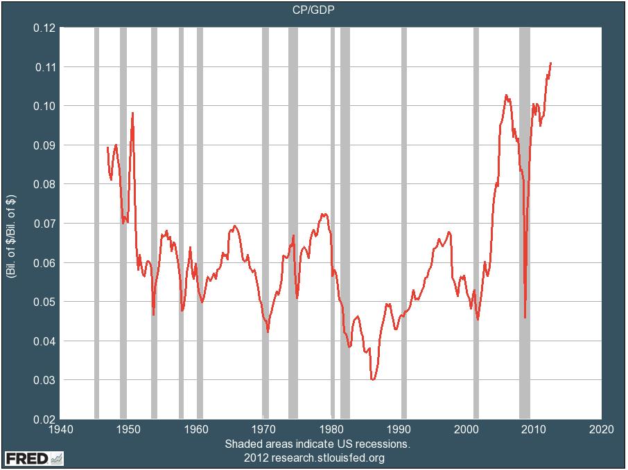 Corporate Profit Margins