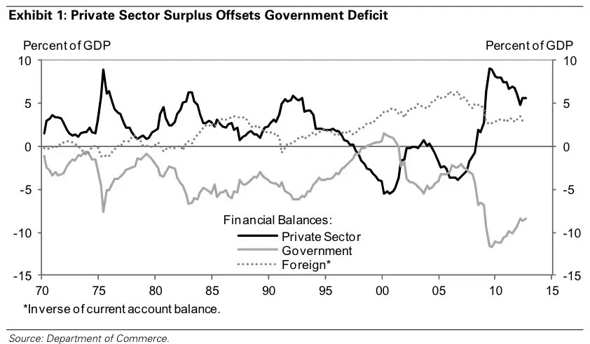 sectoral balances