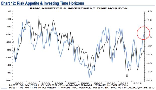 BofA investor risk appetite