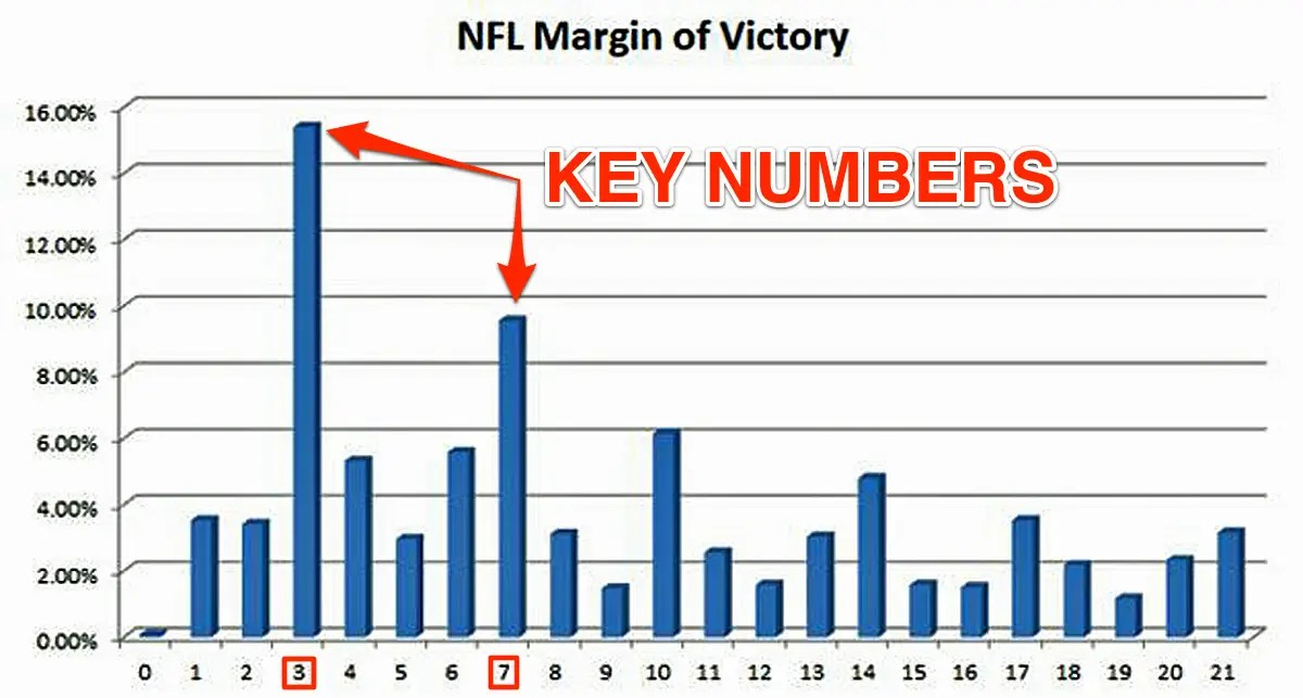 nfl key numberschart