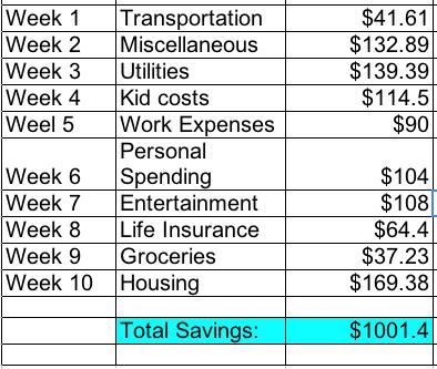 Brian budget