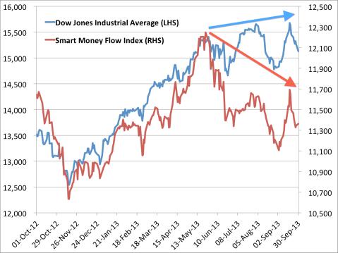 smart money flow index vs dow
