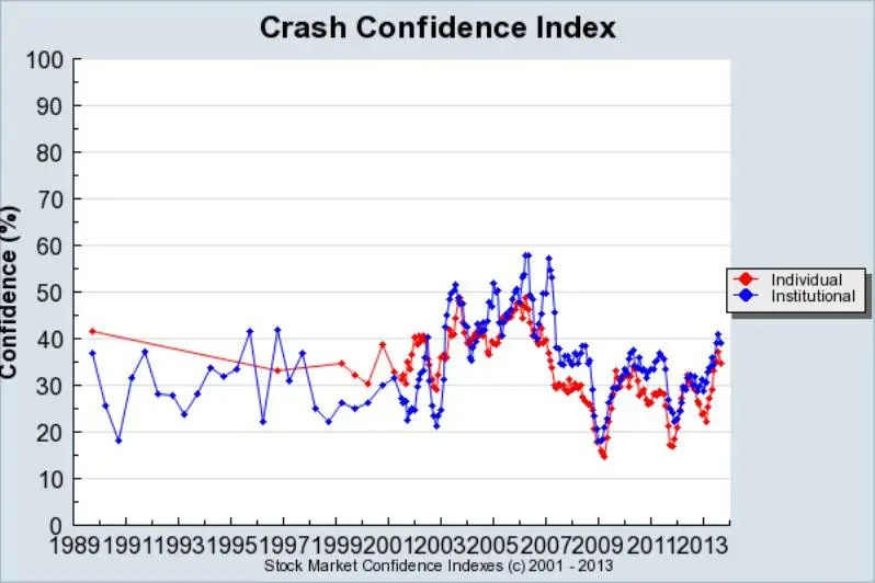 Confidence that there won't be a crash is at its highest level since early 2007, which was before the last stock market crash.