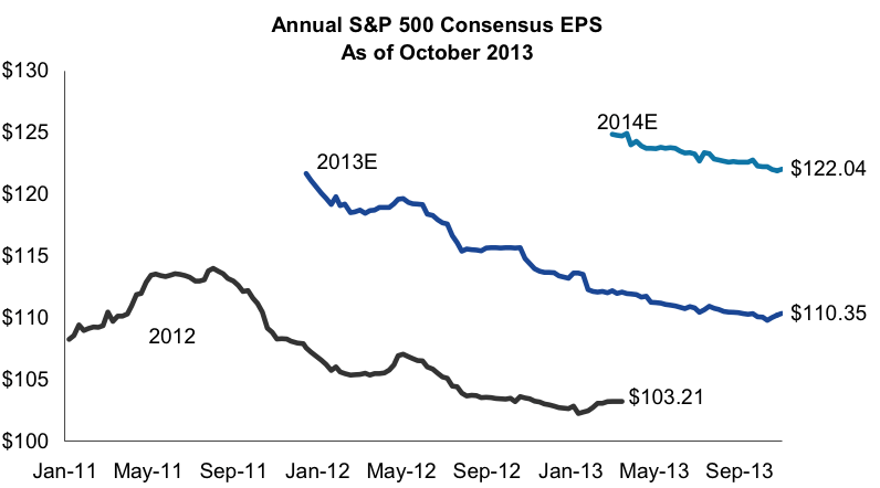 Earnings growth expectations have only be coming down.