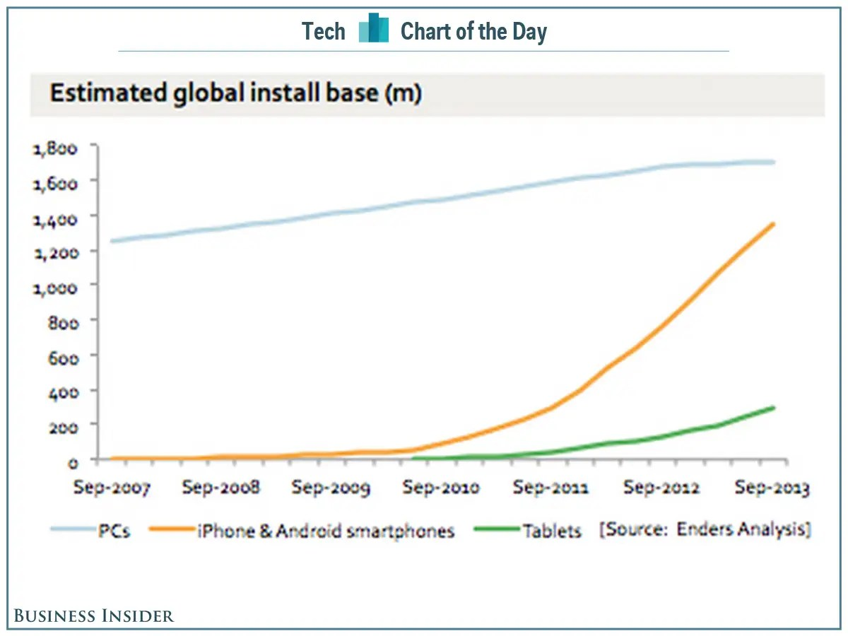 chart of the day smartphones pcs