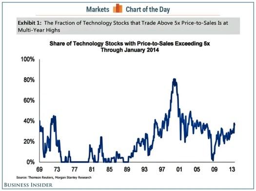 Dotcom Stocks Price-Sales In 1999 - Business Insider