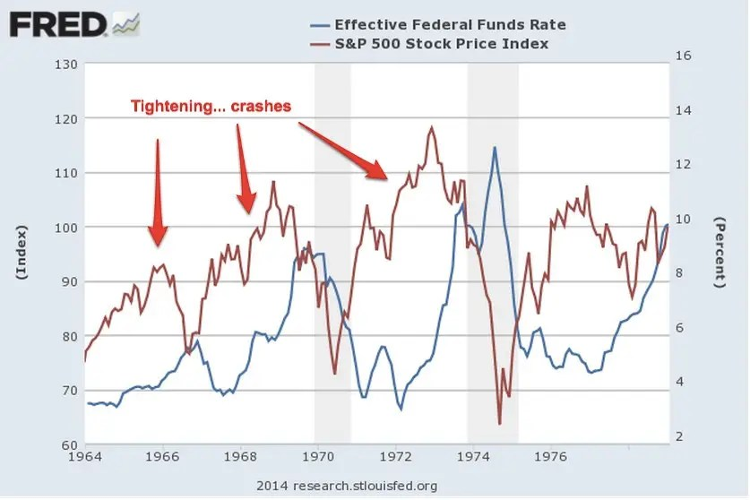 1964 1980 stocks and interest rates