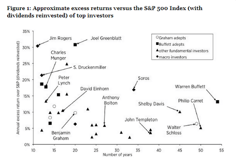 Among legends, Buffett has the longest track record for beating the market.