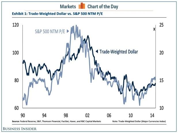 cotd dollar stocks pe