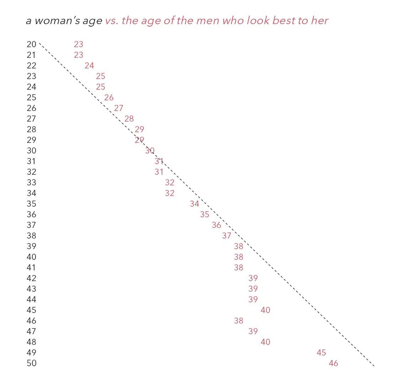 Dataclysm chart