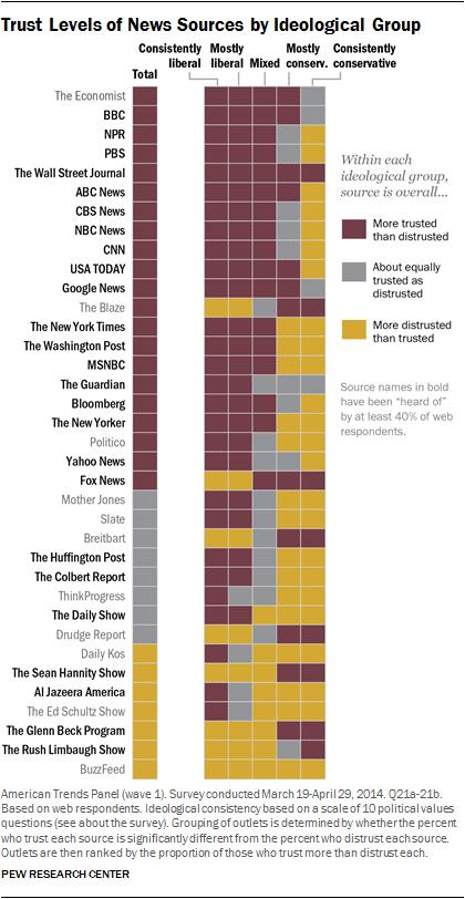 Pew political charts