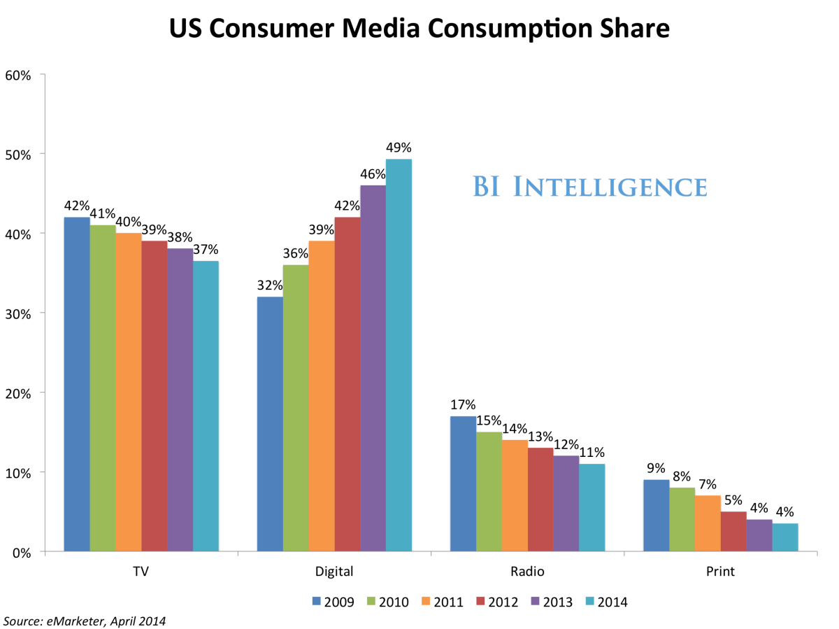 US Consumer Media Consumption Share