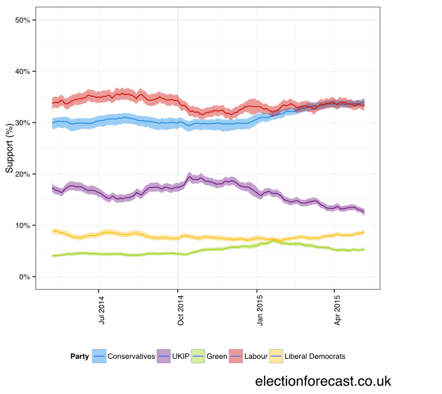 General Election poll