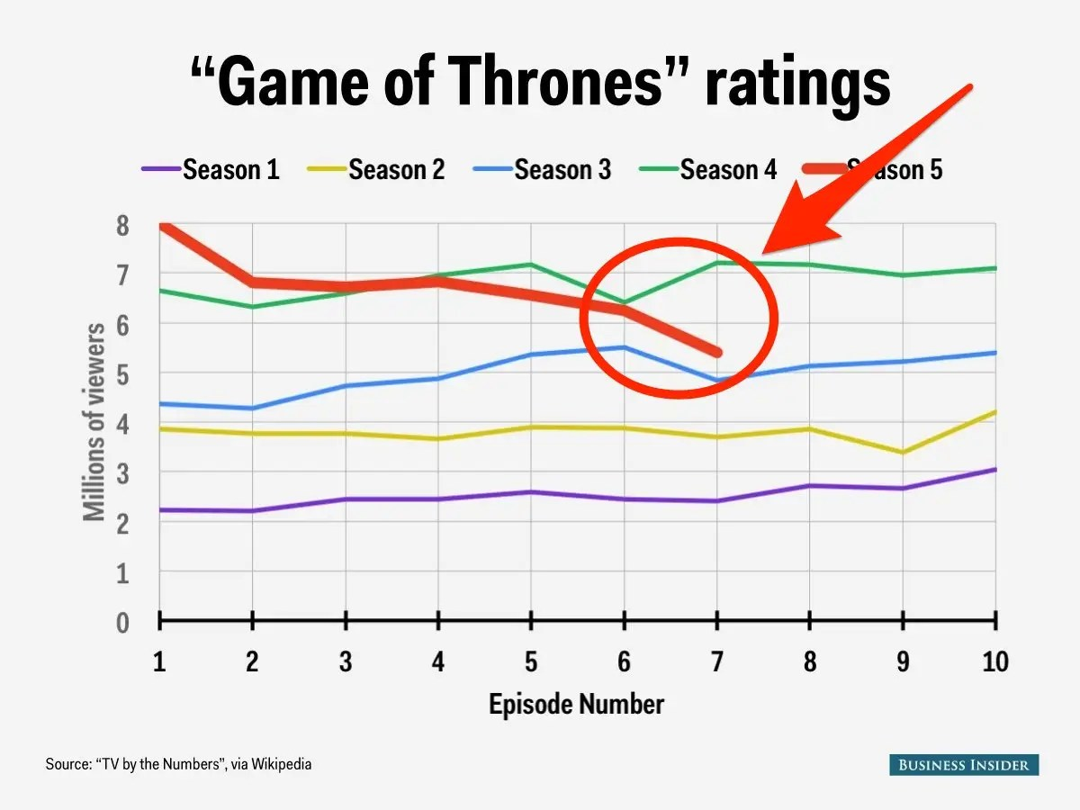 game of thrones ratings season 5