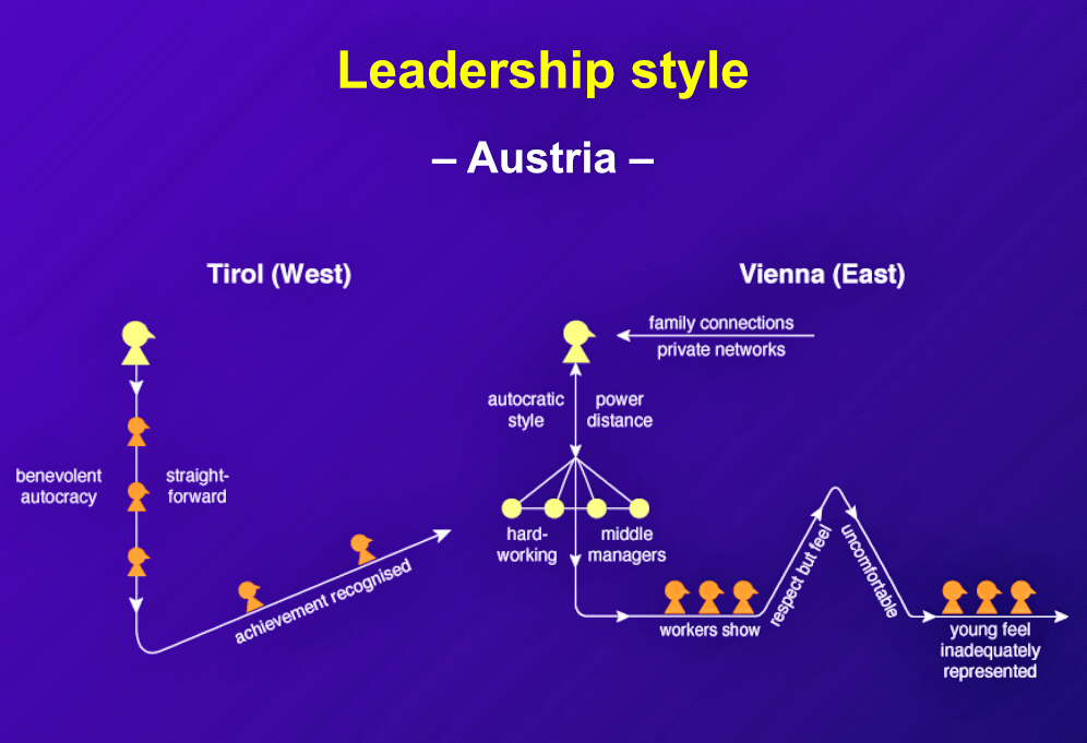 "In Austria, business leadership is autocratic. ""Workers tend to show exaggerated respect to seniors and are uncomfortable with a system where their voices are rarely heard."""