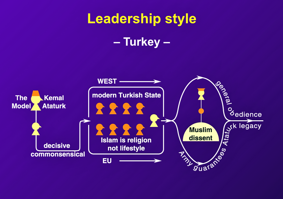"The first president of Turkey, Kemal Ataturk, ""has emerged as the model Turkish leader — brave, firm, decisive, innovative, above all humane and commonsensical."""