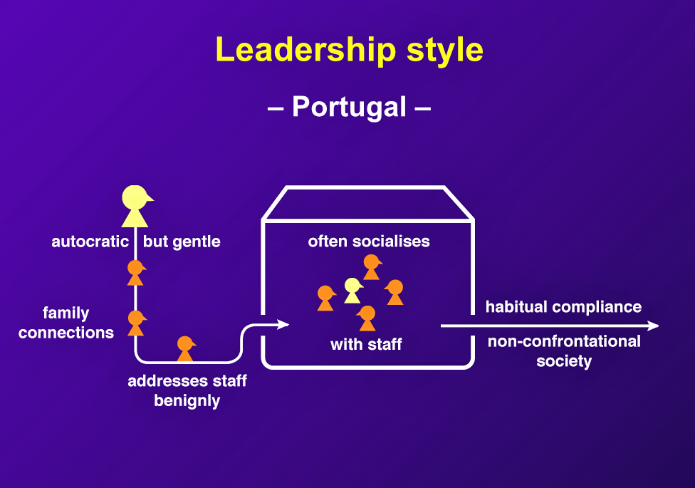 "Portuguese ""business leaders and many political figures come from the leading families,"" and ""staff are generally obedient and deferential."""
