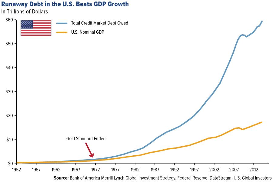 debt US growth