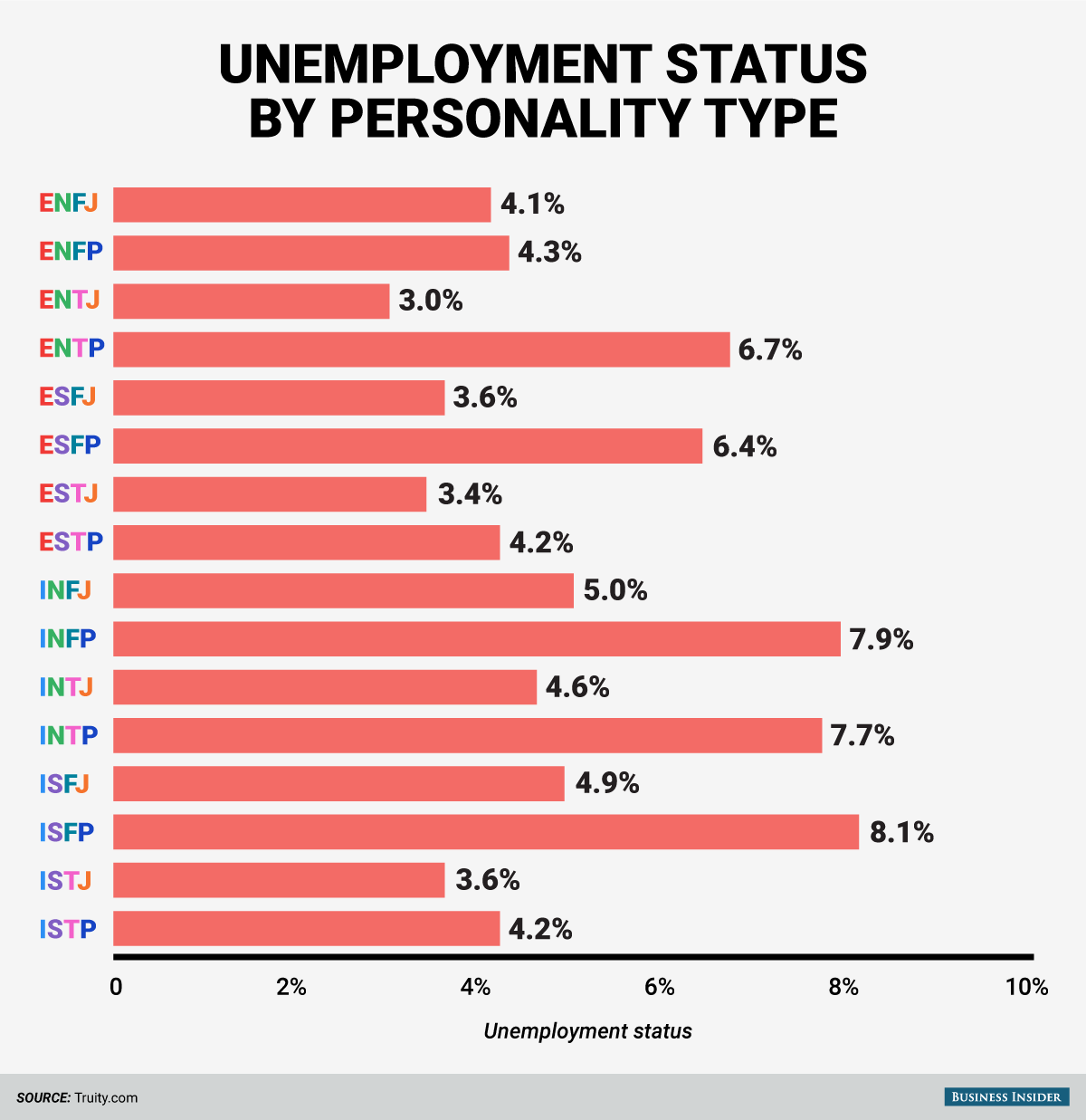BI_Graphics_.Personality types unemployment
