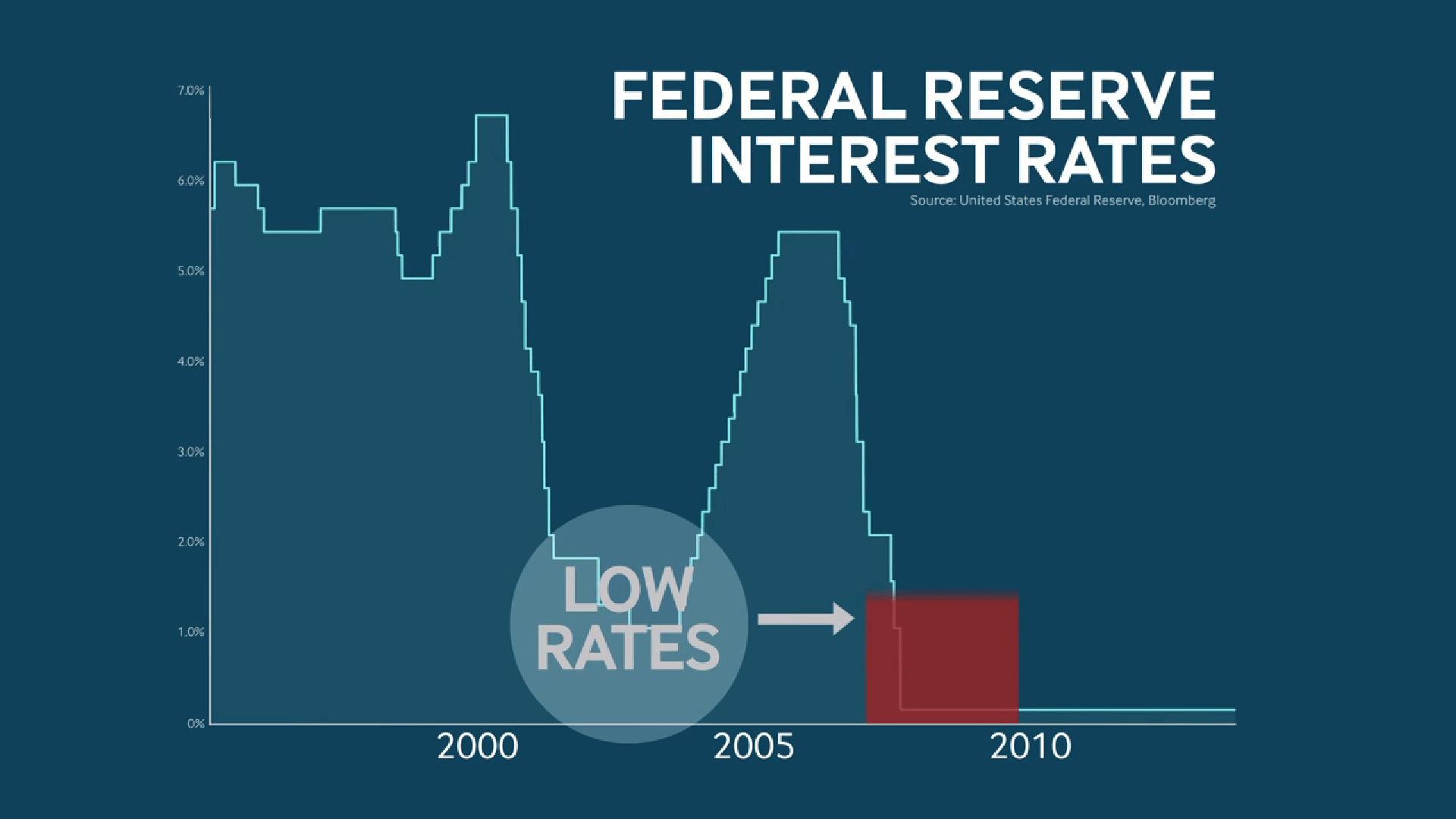 Ultimately, what's the price of low interest rates?