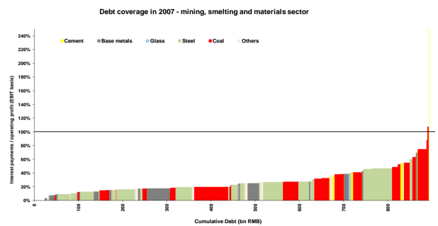 Nowhere is that more visible than in the commodity-reliant sector. On these charts from Macquarie, 100% on the y-axis illustrates the point at which a Chinese company's entire profit is overtaken by debt interest payments. Back in 2007, very few companies were in that situation.