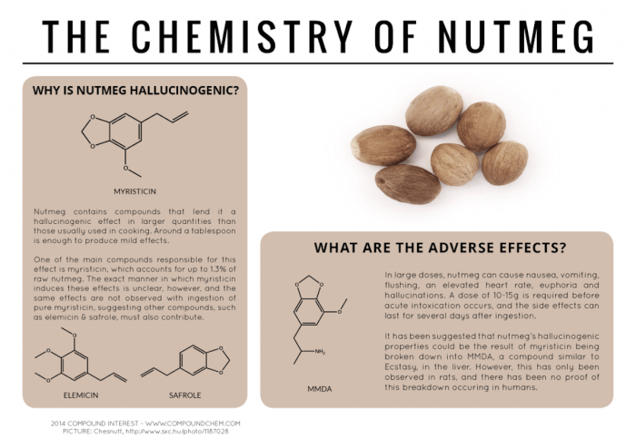 Nutmeg is famous — at least anecdotally — for having allegedly hallucinogenic properties when taken in high doses but beware: Its other side effects are far less appealing and include vomiting, nausea, and elevated heart rate.