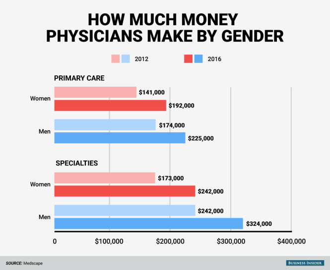 BI_Graphics Male and female doctors pay gap