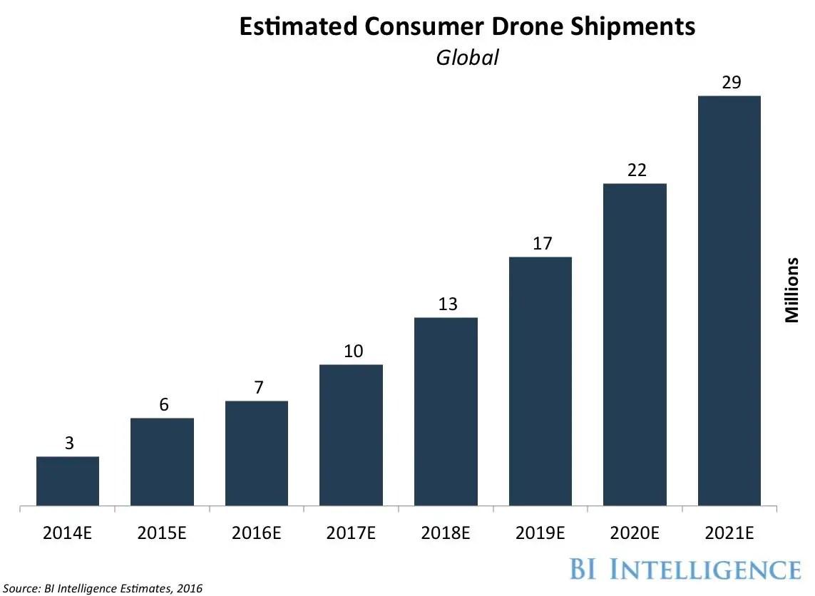 consumer drone shipments 1