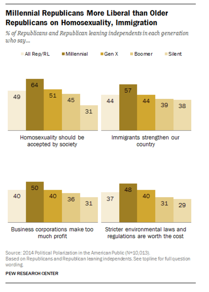 Millennials vs Boomers on gay marriage immigration