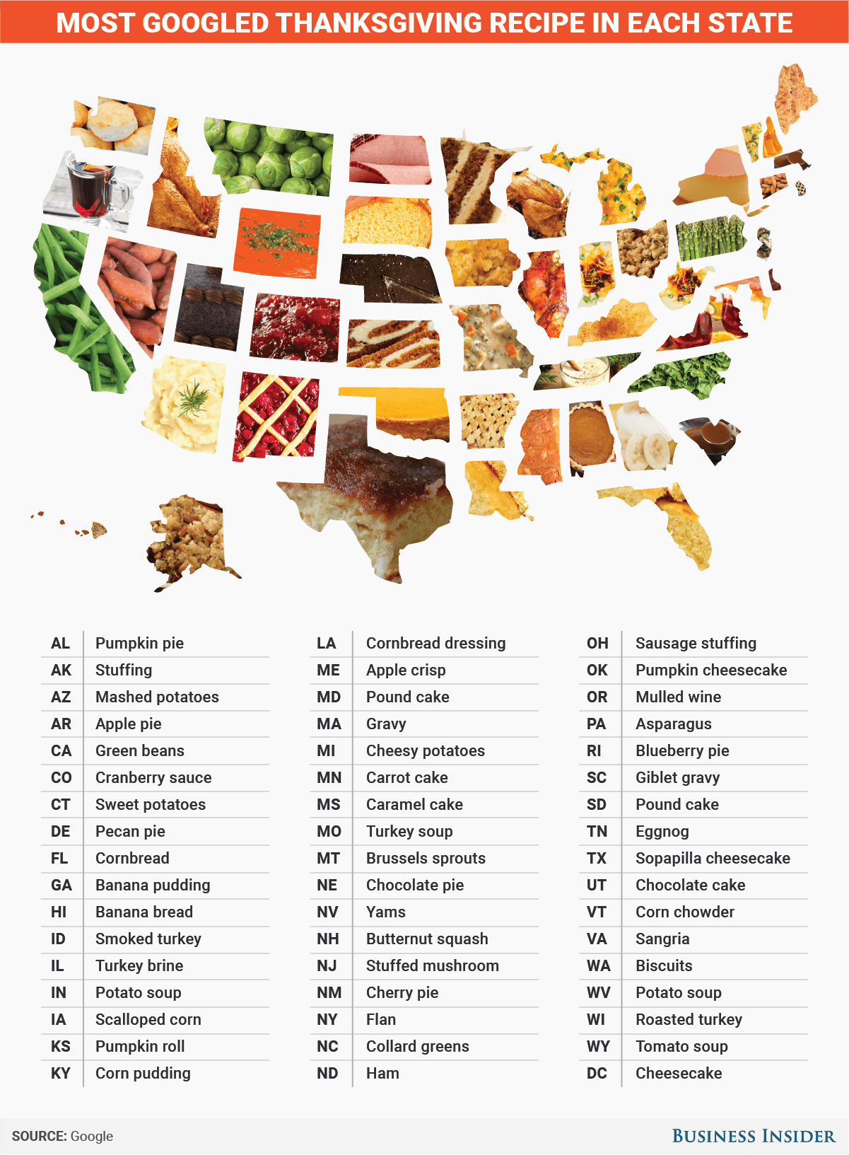 Most Popular Thanksgiving Recipe In Every State