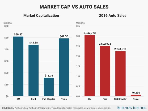 Tesla Detroit sales vs market cap