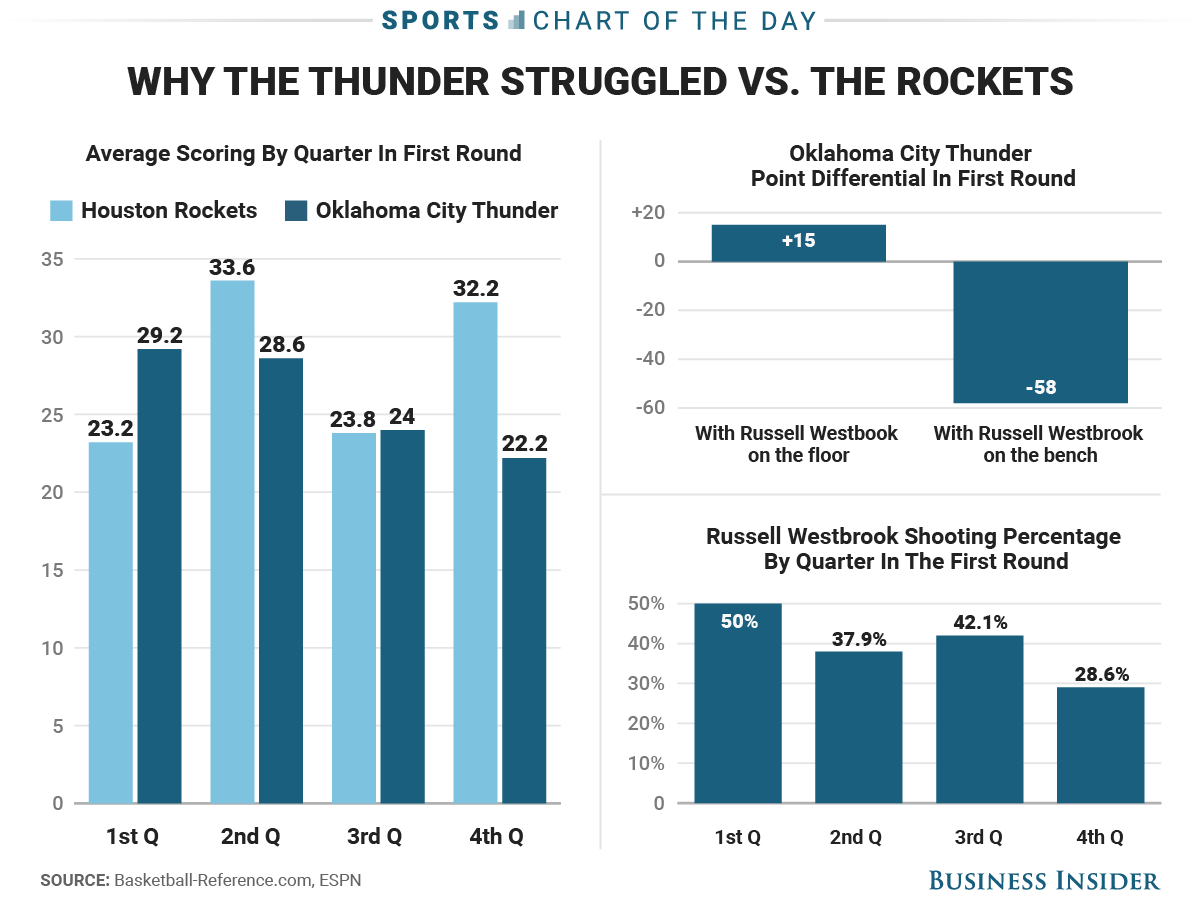 Why Russell Westbrook and the Thunder lost to the Rockets in 3 charts