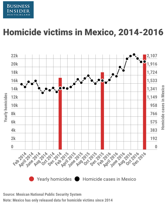 Homicide victims in Mexico 2014 2016
