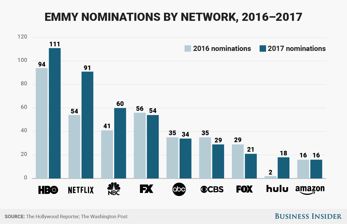 bi graphics_emmy_nominations_by_network