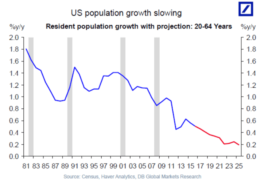 US population growth slowing