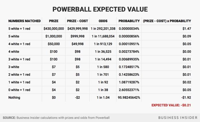 pre tax annuity Powerball Mega Millions Jackpot - Business Insider Powerball Mega Millions Jackpot – Business Insider pre tax annuity