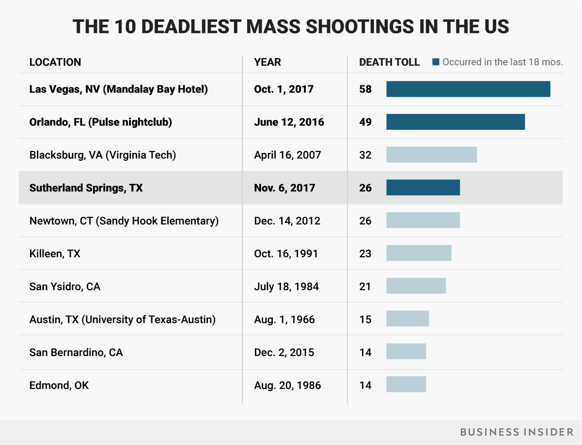 Image result for mass shooting in sutherland Springs, texas