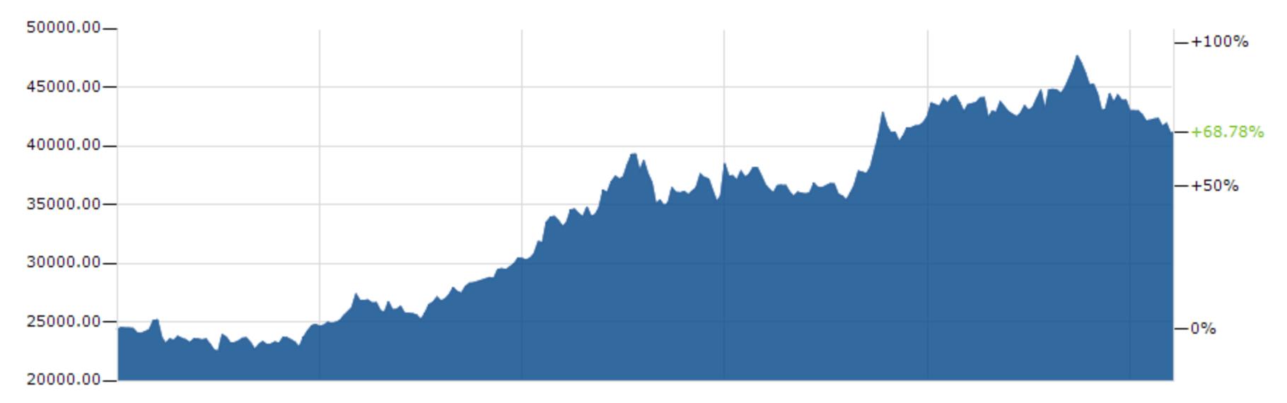 nintendo stock year over year