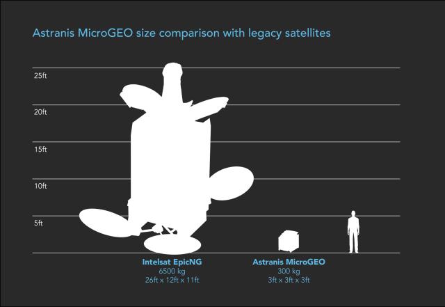 astranis size comparison