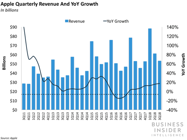 Apple Quarterly Revenue and YoY Growth