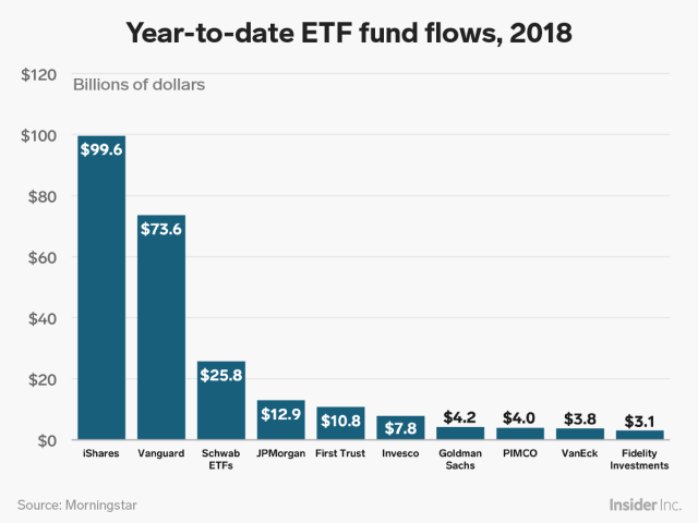 ETF flows 2018 YTD