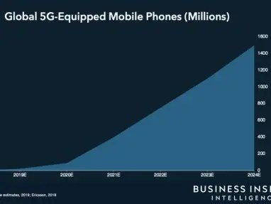 Global 5G Equipped Mobile Phones