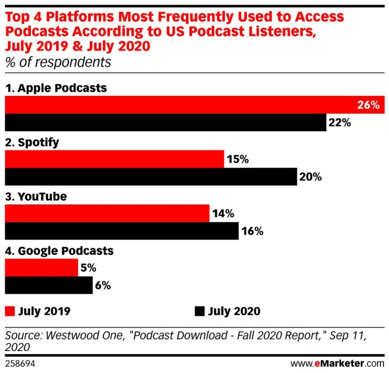 Top 4 platforms most frequently used access podcasts according us podcast listeners
