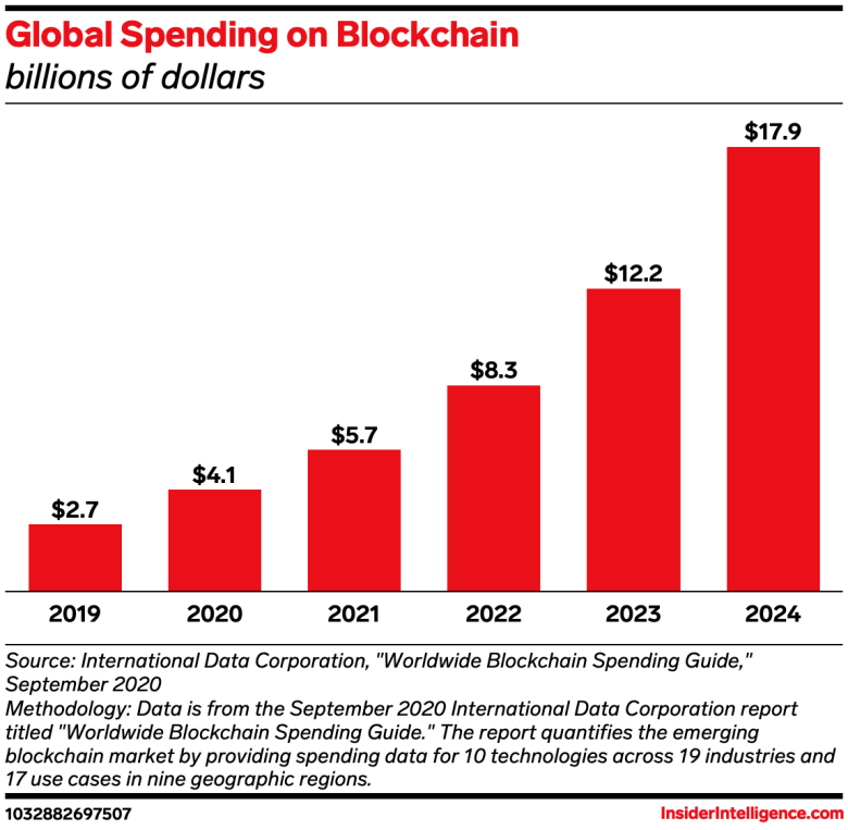 Chart showing global spending on blockchain will reach $5.7 billion this year