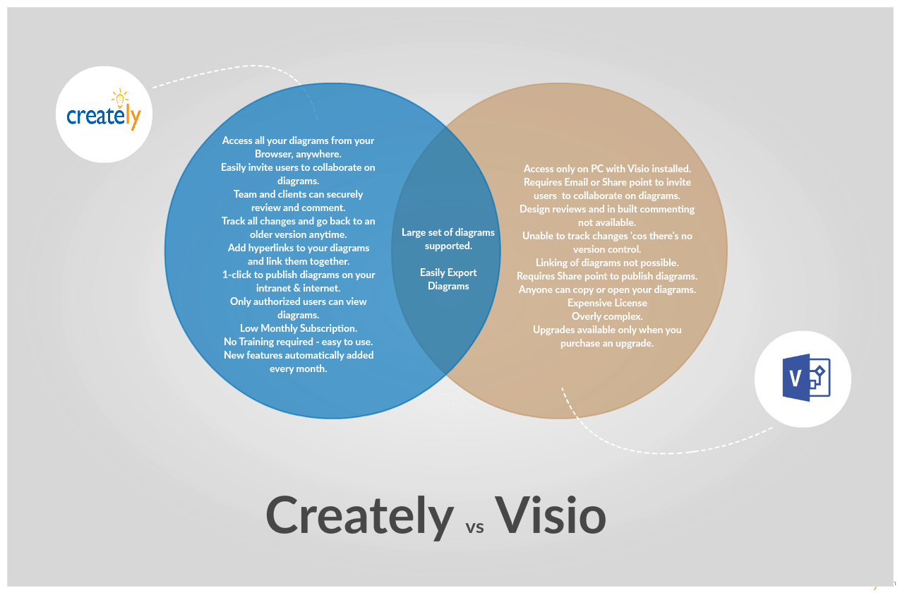 Templates For Venn Diagrams Microsoft Word