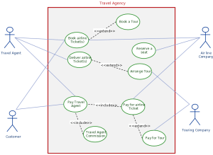 Use Case Diagram Tutorial ( Guide with Examples