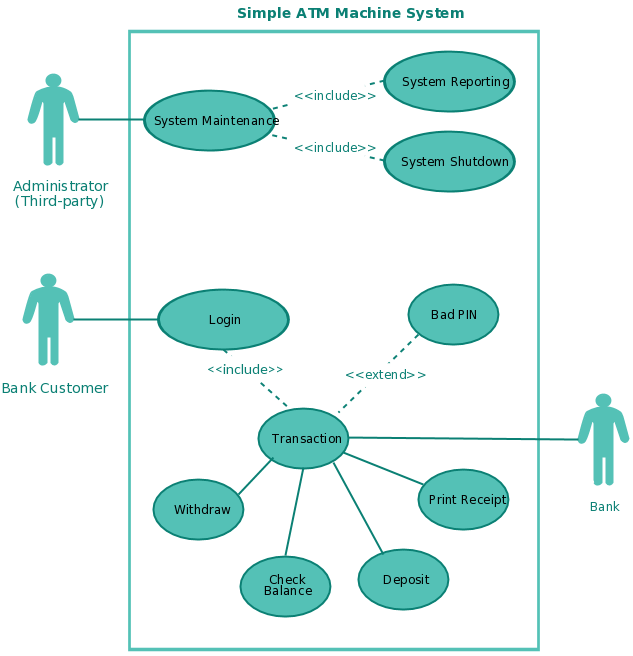 A use case template for an ATM system