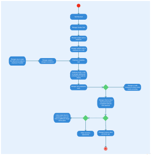 4 Diagram Types for Better Project Management  Creately Blog