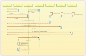 Sequence Diagram Tutorial: Complete Guide with Examples